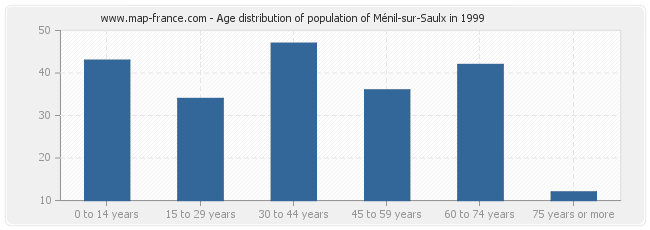 Age distribution of population of Ménil-sur-Saulx in 1999
