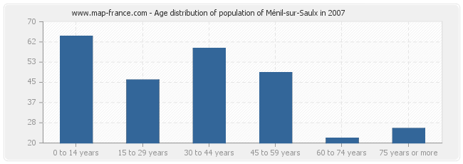 Age distribution of population of Ménil-sur-Saulx in 2007