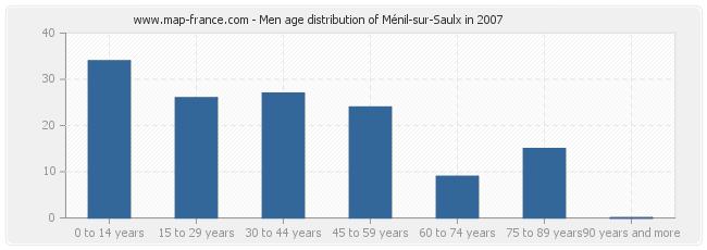 Men age distribution of Ménil-sur-Saulx in 2007