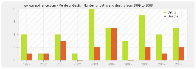 Ménil-sur-Saulx : Number of births and deaths from 1999 to 2008