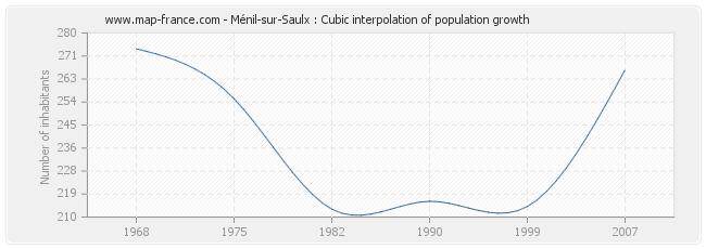 Ménil-sur-Saulx : Cubic interpolation of population growth