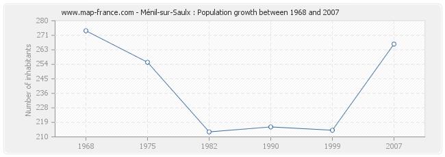 Population Ménil-sur-Saulx