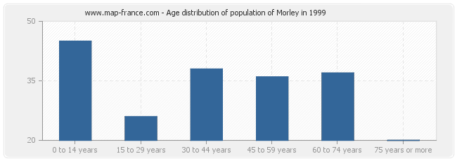Age distribution of population of Morley in 1999