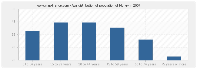 Age distribution of population of Morley in 2007