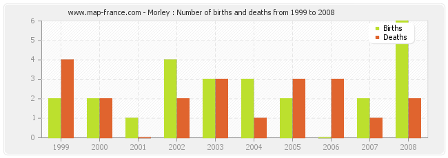 Morley : Number of births and deaths from 1999 to 2008