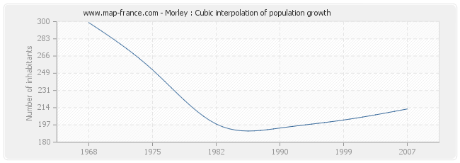 Morley : Cubic interpolation of population growth