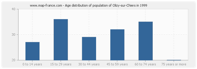 Age distribution of population of Olizy-sur-Chiers in 1999