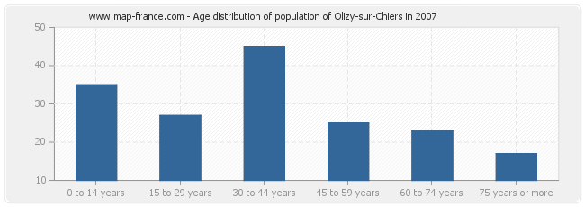 Age distribution of population of Olizy-sur-Chiers in 2007