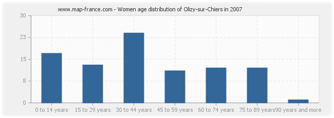 Women age distribution of Olizy-sur-Chiers in 2007