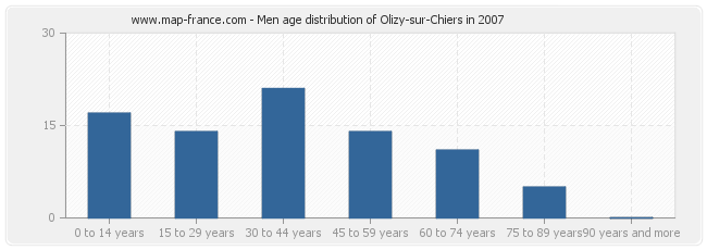 Men age distribution of Olizy-sur-Chiers in 2007