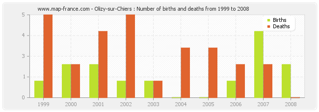 Olizy-sur-Chiers : Number of births and deaths from 1999 to 2008