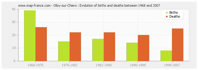 Olizy-sur-Chiers : Evolution of births and deaths between 1968 and 2007