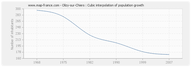 Olizy-sur-Chiers : Cubic interpolation of population growth