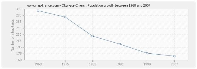 Population Olizy-sur-Chiers