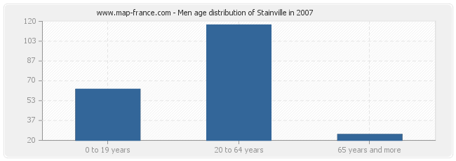 Men age distribution of Stainville in 2007