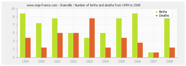 Stainville : Number of births and deaths from 1999 to 2008