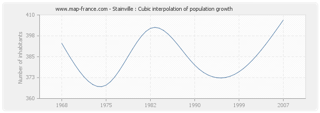 Stainville : Cubic interpolation of population growth