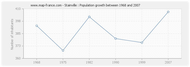 Population Stainville