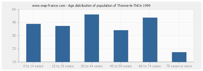 Age distribution of population of Thonne-le-Thil in 1999