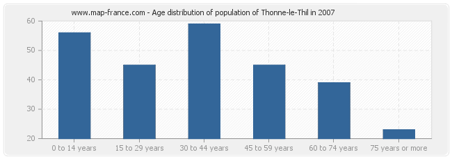 Age distribution of population of Thonne-le-Thil in 2007