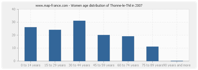Women age distribution of Thonne-le-Thil in 2007
