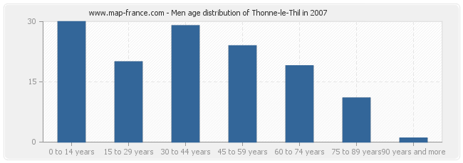 Men age distribution of Thonne-le-Thil in 2007