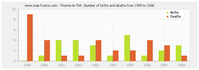 Thonne-le-Thil : Number of births and deaths from 1999 to 2008
