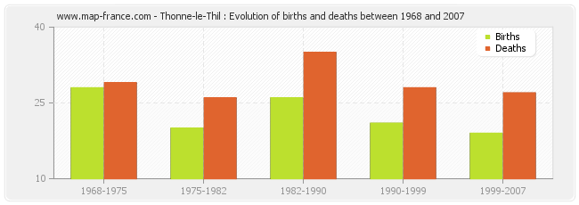 Thonne-le-Thil : Evolution of births and deaths between 1968 and 2007