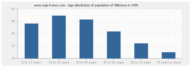 Age distribution of population of Villécloye in 1999