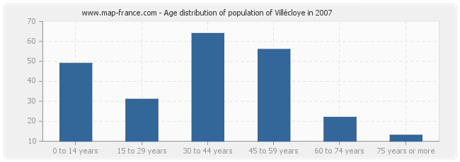Age distribution of population of Villécloye in 2007