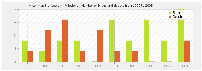 Villécloye : Number of births and deaths from 1999 to 2008