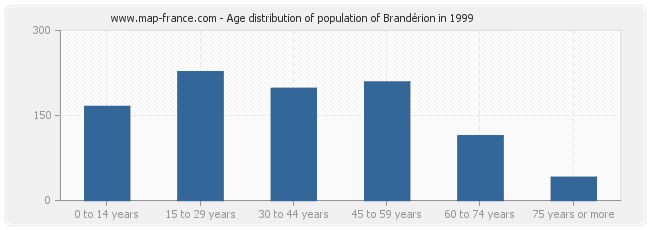Age distribution of population of Brandérion in 1999