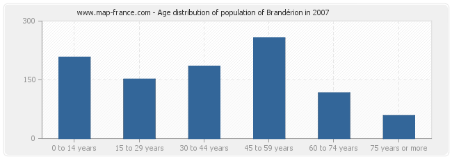 Age distribution of population of Brandérion in 2007