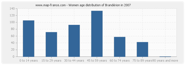 Women age distribution of Brandérion in 2007