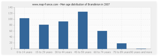 Men age distribution of Brandérion in 2007
