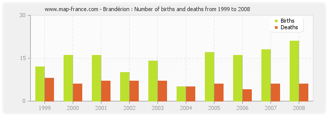 Brandérion : Number of births and deaths from 1999 to 2008