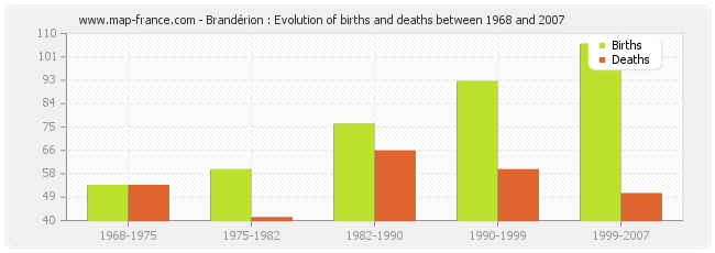 Brandérion : Evolution of births and deaths between 1968 and 2007