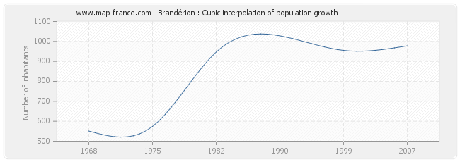 Brandérion : Cubic interpolation of population growth