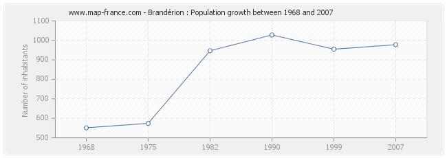 Population Brandérion