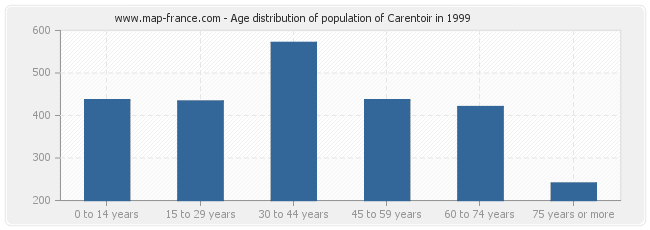 Age distribution of population of Carentoir in 1999