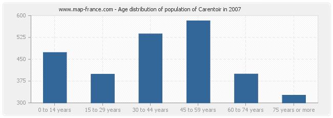 Age distribution of population of Carentoir in 2007