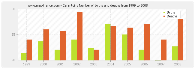 Carentoir : Number of births and deaths from 1999 to 2008