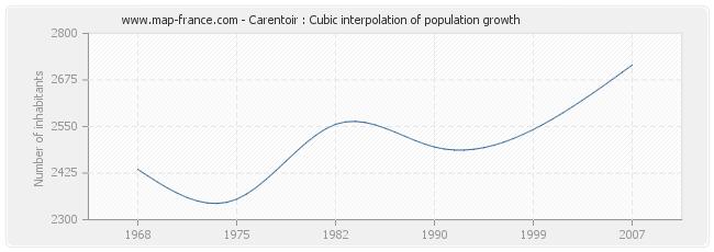 Carentoir : Cubic interpolation of population growth