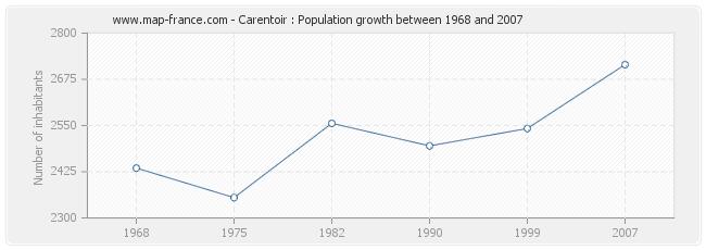 Population Carentoir