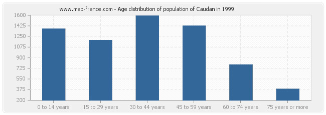 Age distribution of population of Caudan in 1999