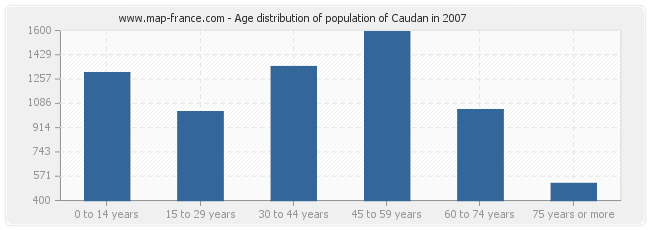 Age distribution of population of Caudan in 2007