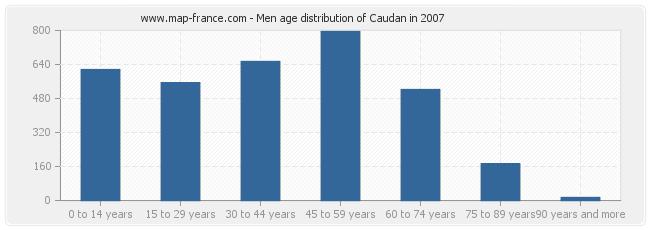 Men age distribution of Caudan in 2007
