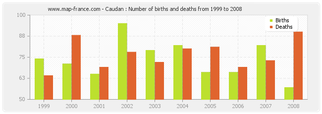 Caudan : Number of births and deaths from 1999 to 2008