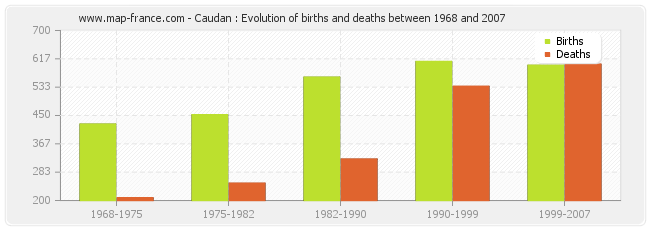 Caudan : Evolution of births and deaths between 1968 and 2007