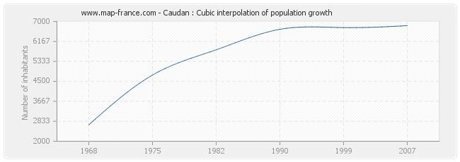 Caudan : Cubic interpolation of population growth